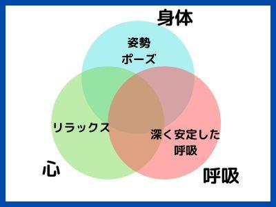 ヨガの三原則