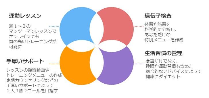 CLOUD-GYMの4つの柱